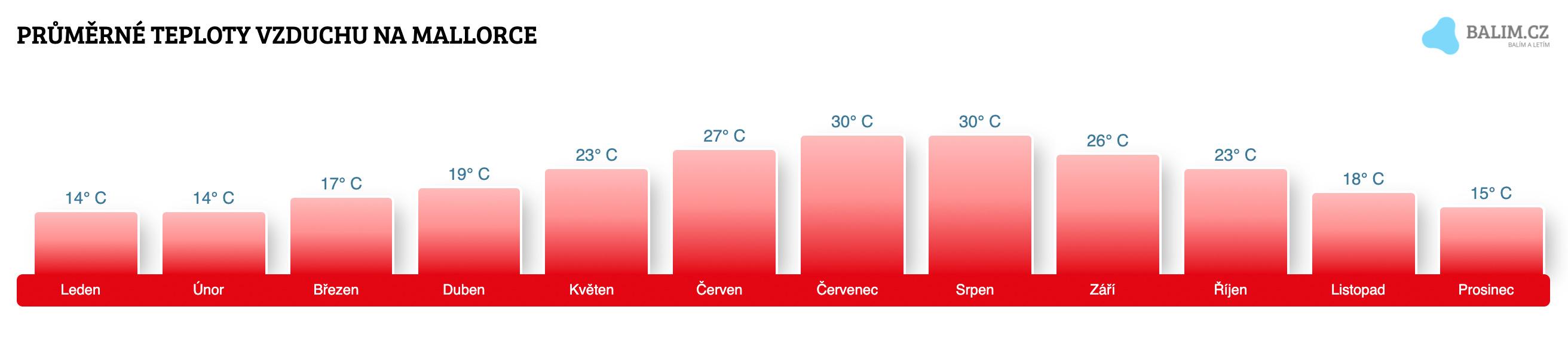 počasí mallorca říjen