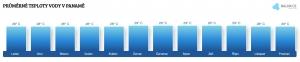 Teplota vody v Panamě v listopadu