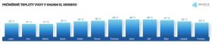 Teplota vody v Sharm El Sheikhu v březnu