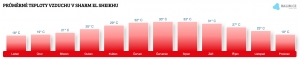 Teplota vzduchu v Sharm El Sheikhu v březnu