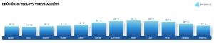 Teplota vody na Krétě v květnu