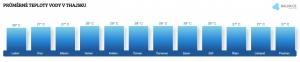 Teplota vody v Thajsku v březnu