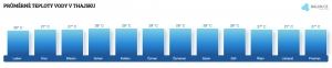 Teplota vody v Thajsku v srpnu