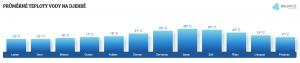 Teplota vody na Djerbě v březnu