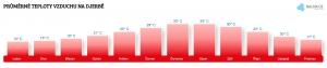 Teplota vzduchu na Djerbě v květnu