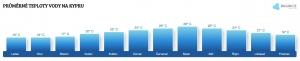 Teplota vody na Kypru v lednu