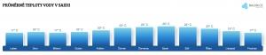 Teplota vody v Saidii v květnu