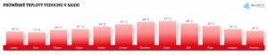 Teplota vzduchu v Saidii v červenci