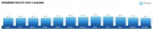 Teplota vody v Agadiru v červenci