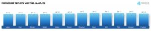 Teplota vody na Jamajce v červnu
