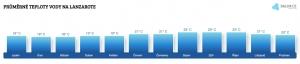 Teplota vody na Lanzarote v červenci