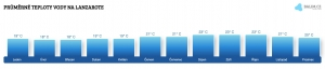 Teplota vody na Lanzarote v prosinci