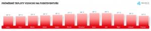 Teplota vzduchu na Fuerteventuře v březnu
