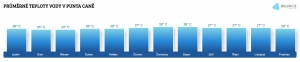 Teplota vody v Punta Caně v únoru