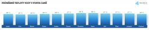 Teplota vody v Punta Caně v březnu