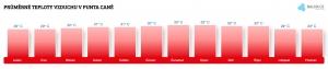 Teplota vzduchu v Punta Caně v dubnu