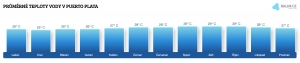 Teplota vody v Puerto Plata v lednu