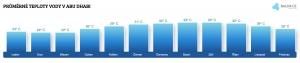 Teplota vody v Abú Dhabí v červnu