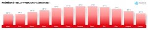 Teplota vzduchu v Abú Dhabí v červnu