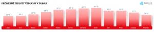 Teplota vzduchu v Dubaji v dubnu