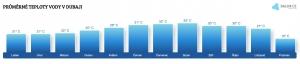 Teplota vody v Dubaji v červenci