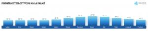 Teplota vody na La Palmě v únoru