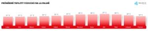 Teplota vzduchu na La Palmě v únoru