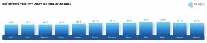 Teplota vody na Gran Canarii v lednu