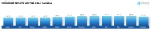 Teplota vody na Gran Canarii v dubnu