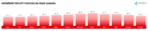 Teplota vzduchu na Gran Canarii v červenci
