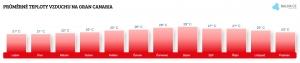 Teplota vzduchu na Gran Canarii v srpnu