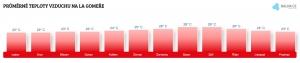 Teplota vzduchu na La Gomeře v únoru