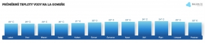 Teplota vody na La Gomeře v červenci