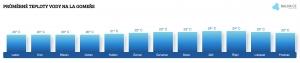 Teplota vody na La Gomeře v srpnu