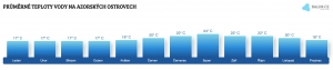 Teplota vody na Azorských ostrovech v únoru