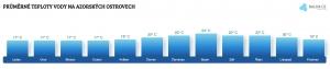 Teplota vody na Azorských ostrovech v dubnu