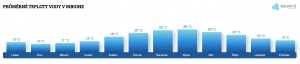 Teplota vody v Bibione v červnu