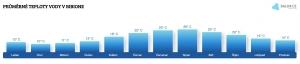 Teplota vody v Bibione v červenci
