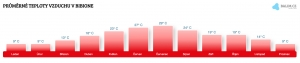 Teplota vzduchu v Bibione v červenci