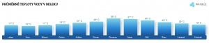 Teplota vody v Beleku v únoru