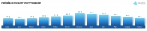 Teplota vody v Beleku v květnu