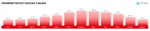 Teplota vzduchu v Beleku v srpnu