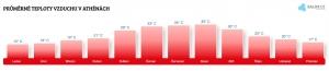 Teplota vzduchu v Athénách v květnu