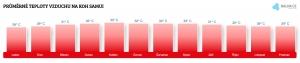 Teplota vzduchu na Korfu v únoru