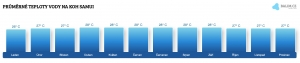 Teplota vody na Korfu v červnu
