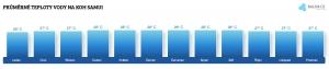 Teplota vody na Korfu v srpnu