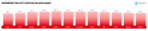 Teplota vzduchu na Koh Samui v říjnu