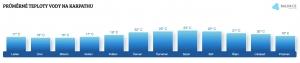 Teplota vody na Karpathosu v lednu