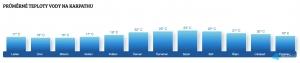 Teplota vody na Karpathosu v květnu