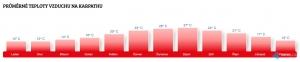 Teplota vzduchu na Karpathosu v květnu